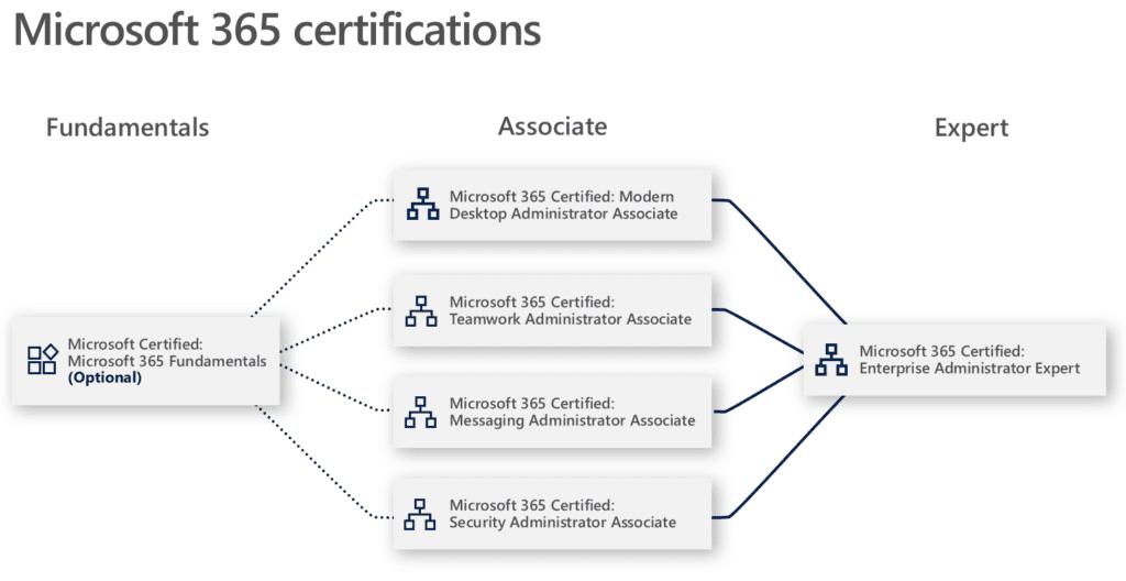 Nieuwe MS Role-based Certificeringsmethode Microsoft 365 certification
