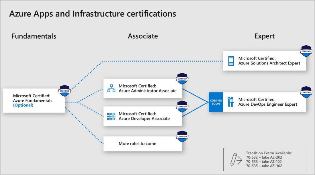 Azure Role-based Certificering Opbouw