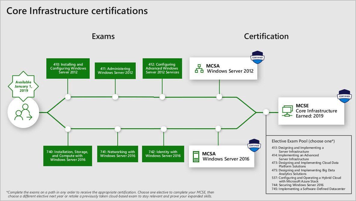 MCSE Certificering Traject