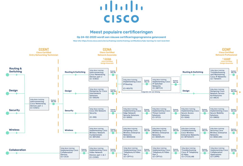 Cisco certificering verandert Wat zijn jouw acties? Schermafbeelding 2019 08 31 om 10.41.18