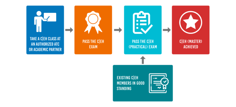 C EH master Your Road Map to CEH Master 1